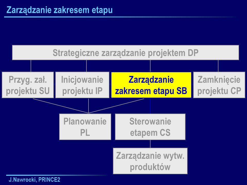 J.Nawrocki, PRINCE2 Zarządzanie zakresem etapu Strategiczne zarządzanie projektem DP Planowanie PL Zarządzanie wytw. produktów Inicjowanie projektu IP