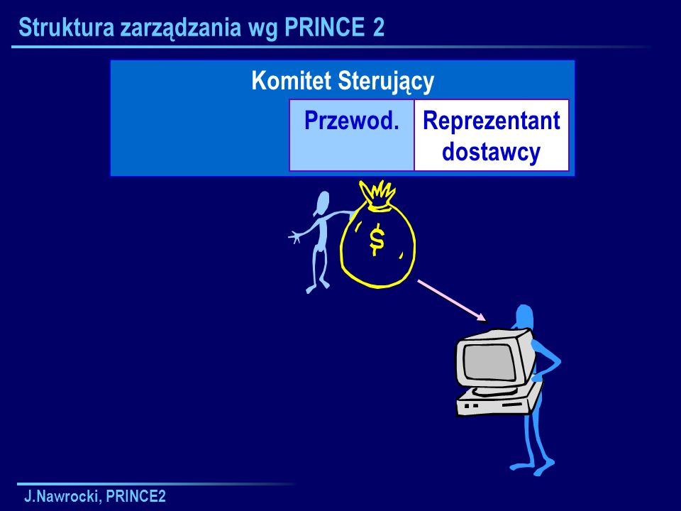 J.Nawrocki, PRINCE2 Struktura zarządzania wg PRINCE 2 Komitet Sterujący Reprezentant użytkowników Przewod.Reprezentant dostawcy Error
