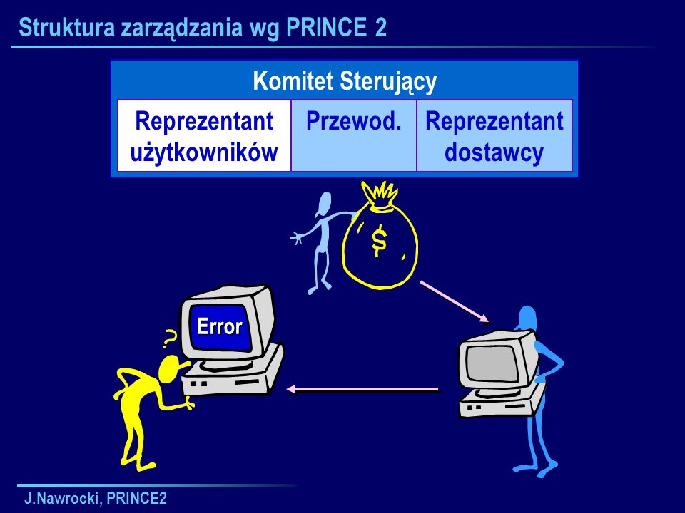 J.Nawrocki, PRINCE2 Zarządzanie zakresem etapu SB Planowanie etapu Aktualizacja planu projektu Aktualizacja przypadku biznesowego Aktualizacja rejestru ryzyka Meldowanie o zakończe- niu etapu