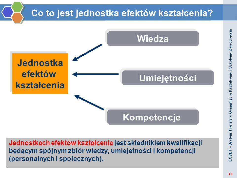 Jednostkach efektów kształcenia jest składnikiem kwalifikacji będącym spójnym zbiór wiedzy, umiejetności i kompetencji (personalnych i społecznych). J