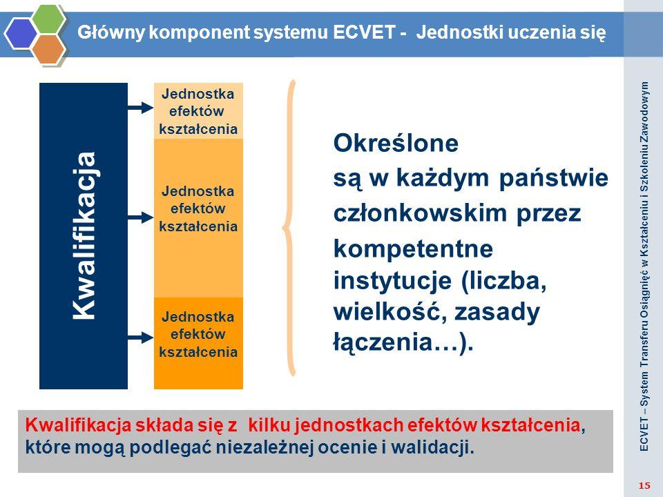 Kwalifikacja Jednostka efektów kształcenia Jednostka efektów kształcenia Jednostka efektów kształcenia Określone są w każdym państwie członkowskim prz