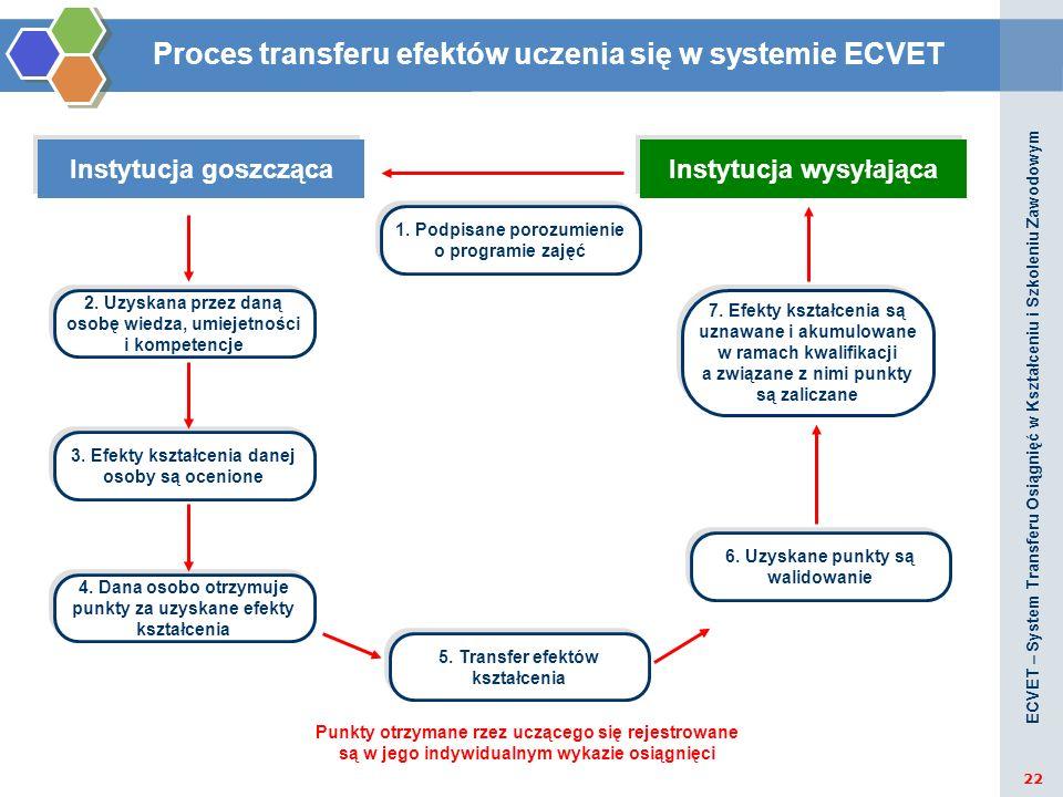 Proces transferu efektów uczenia się w systemie ECVET ECVET – System Transferu Osiągnięć w Kształceniu i Szkoleniu Zawodowym 22 Instytucja goszczącaIn