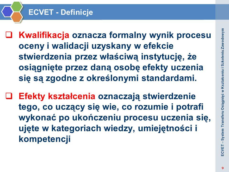 Przydzielanie punktów EVET jednostkom efektów kształcenia Kwalifikacja Jednostka efektów kształcenia Jednostka efektów kształcenia Jednostka efektów kształcenia 60 punktów 20 10 punktów 30 punktów 20 punktów W ramach ECVET przyporządkowanie punktów odbywa się zazwyczaj w dwóch fazach: punkty przydziela się najpierw określonej kwalifikacji, a następnie poszczególnym jej jednostkom.