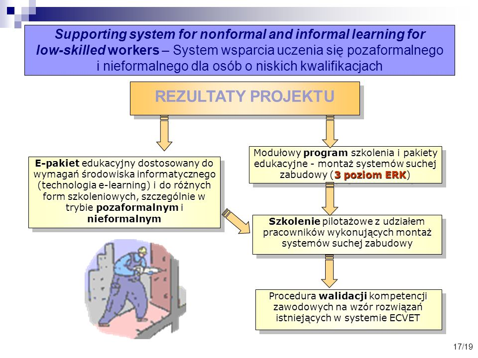 17/19 Supporting system for nonformal and informal learning for low-skilled workers – System wsparcia uczenia się pozaformalnego i nieformalnego dla o