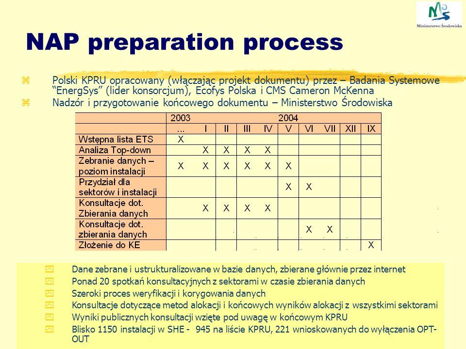 NAP preparation process zPolski KPRU opracowany (włączając projekt dokumentu) przez – Badania Systemowe EnergSys (lider konsorcjum), Ecofys Polska i C
