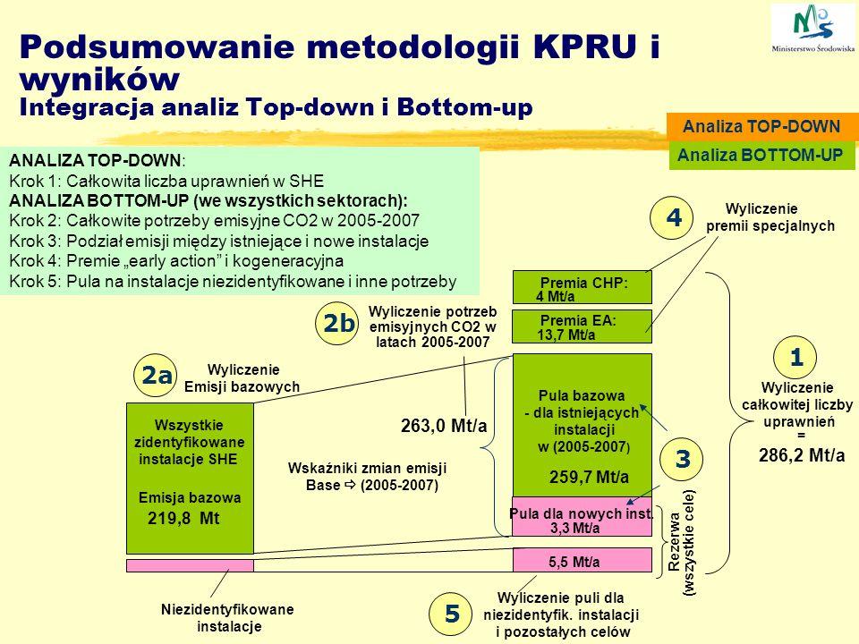 Podsumowanie metodologii KPRU i wyników Integracja analiz Top-down i Bottom-up ANALIZA TOP-DOWN: Krok 1: Całkowita liczba uprawnień w SHE ANALIZA BOTT