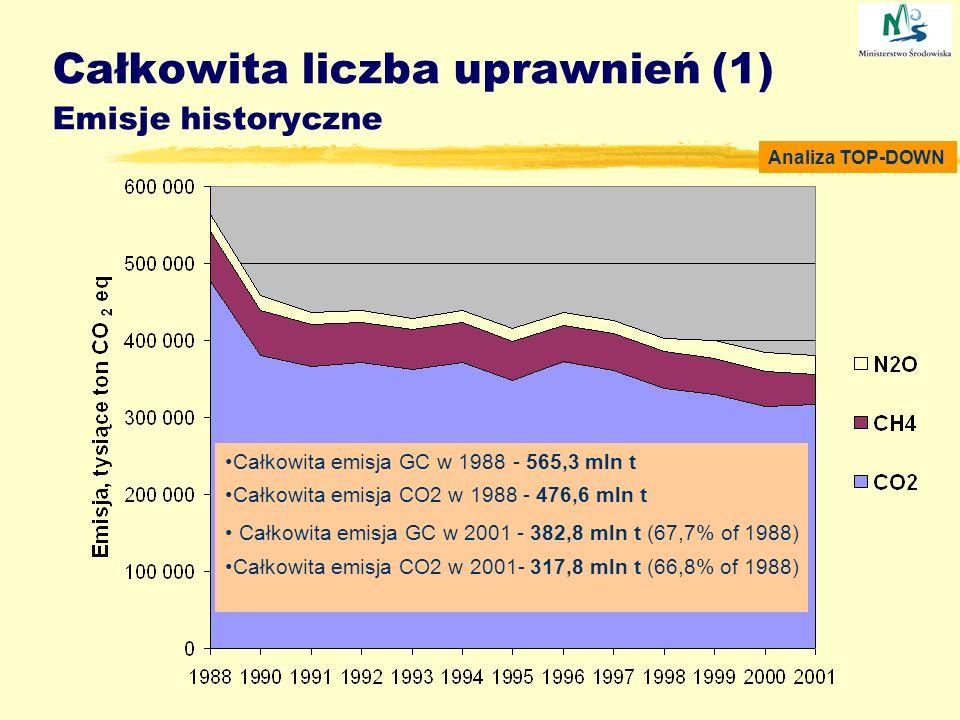 Całkowita liczba uprawnień (1) Emisje historyczne Analiza TOP-DOWN Całkowita emisja GC w 1988 - 565,3 mln t Całkowita emisja CO2 w 1988 - 476,6 mln t