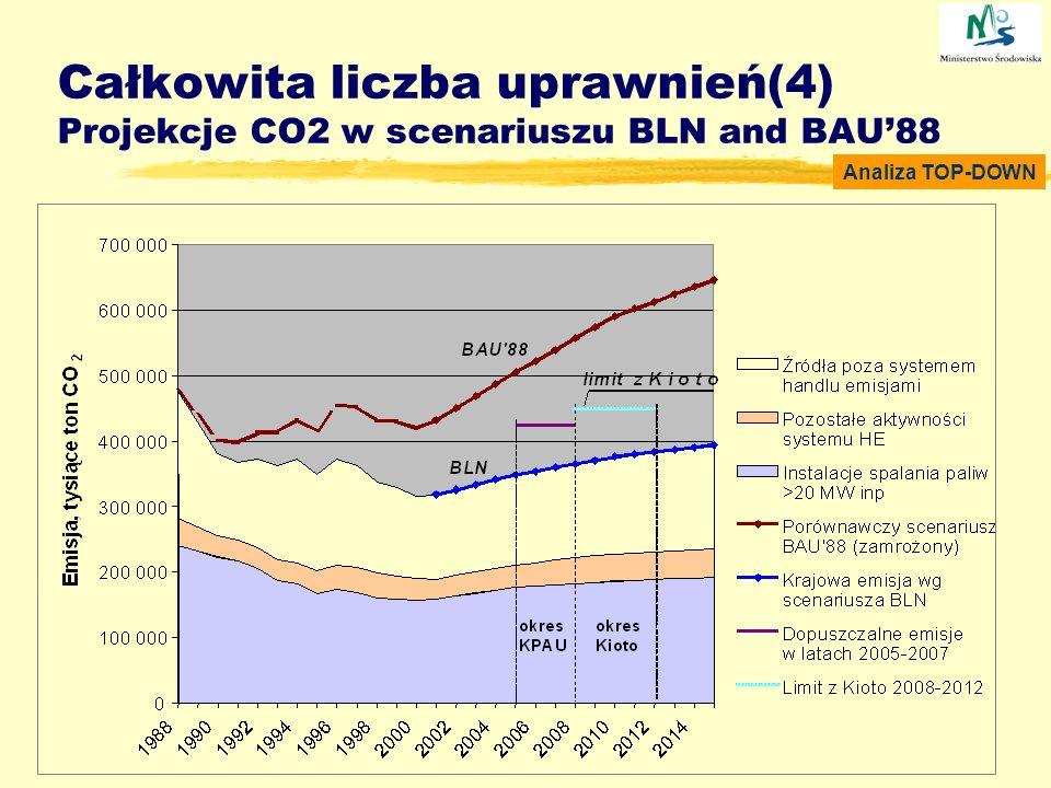 Całkowita liczba uprawnień(4) Projekcje CO2 w scenariuszu BLN and BAU88 Analiza TOP-DOWN