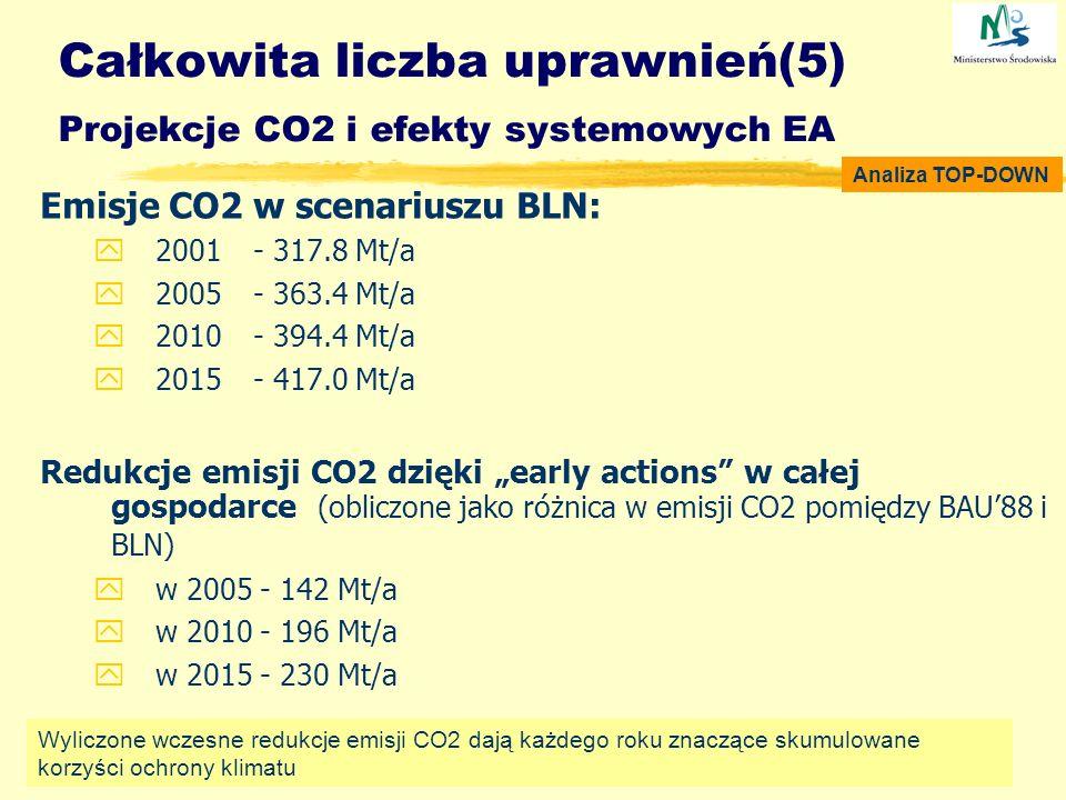 Emisje CO2 w scenariuszu BLN: y2001 - 317.8 Mt/a y2005- 363.4 Mt/a y2010- 394.4 Mt/a y2015 - 417.0 Mt/a Redukcje emisji CO2 dzięki early actions w cał