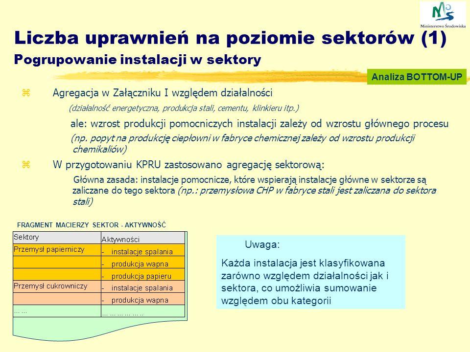 Liczba uprawnień na poziomie sektorów (1) Pogrupowanie instalacji w sektory zAgregacja w Załączniku I względem działalności (działalność energetyczna,