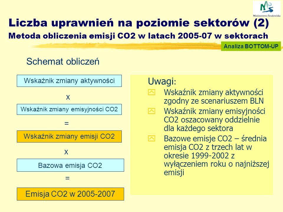 Liczba uprawnień na poziomie sektorów (2) Metoda obliczenia emisji CO2 w latach 2005-07 w sektorach Uwagi : yWskaźnik zmiany aktywności zgodny ze scen
