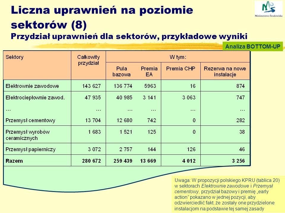 Liczna uprawnień na poziomie sektorów (8) Przydział uprawnień dla sektorów, przykładowe wyniki Analiza BOTTOM-UP Uwaga: W propozycji polskiego KPRU (t