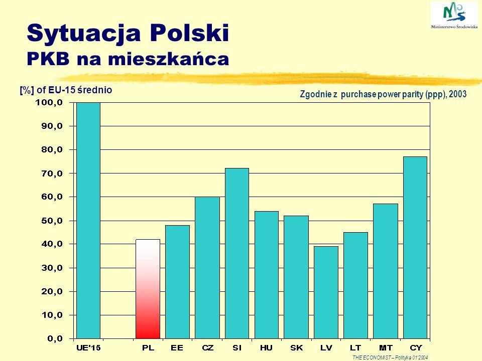 Sytuacja Polski PKB na mieszkańca THE ECONOMIST – Polityka 012004 Zgodnie z purchase power parity (ppp), 2003 [%] of EU-15 średnio