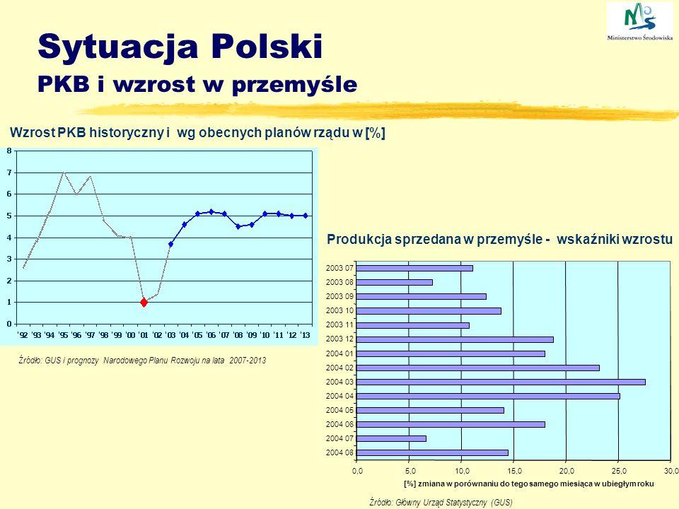 Sytuacja Polski PKB i wzrost w przemyśle Wzrost PKB historyczny i wg obecnych planów rządu w [%] Produkcja sprzedana w przemyśle - wskaźniki wzrostu 0
