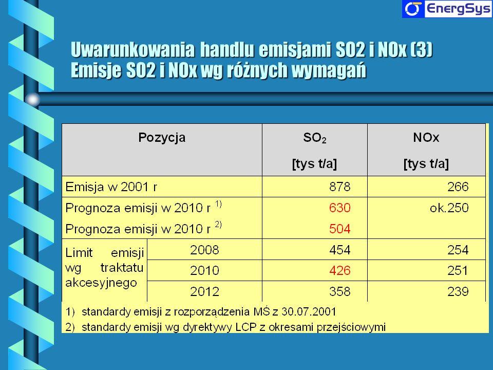 Uwarunkowania handlu emisjami SO2 i NOx (3) Emisje SO2 i NOx wg różnych wymagań