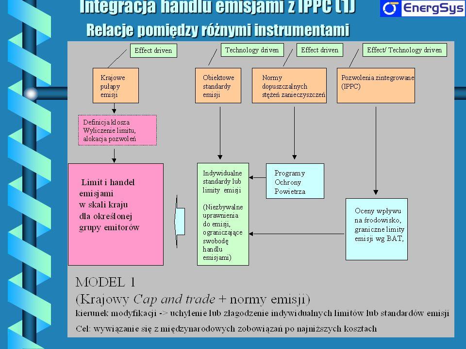 Integracja handlu emisjami z IPPC (1) Relacje pomiędzy różnymi instrumentami