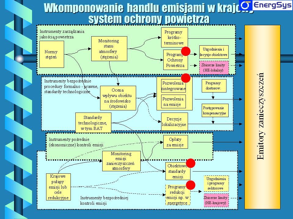 Główne założenia w polskim projekcie HE: b W przypadku istniejących źródeł emisji dyrektywa LCP pozwala na wdrożenie Krajowego Programu Redukcji Emisji (KPRE) zamiast wdrożenia zaostrzonych standardów emisji od 2008 r.