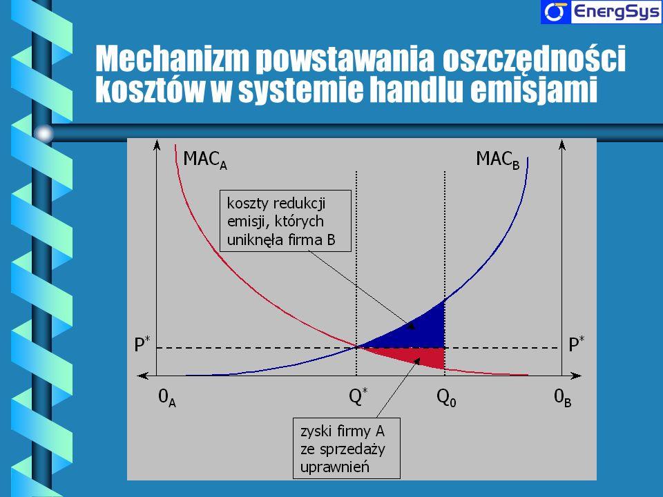 Mechanizm powstawania oszczędności kosztów w systemie handlu emisjami