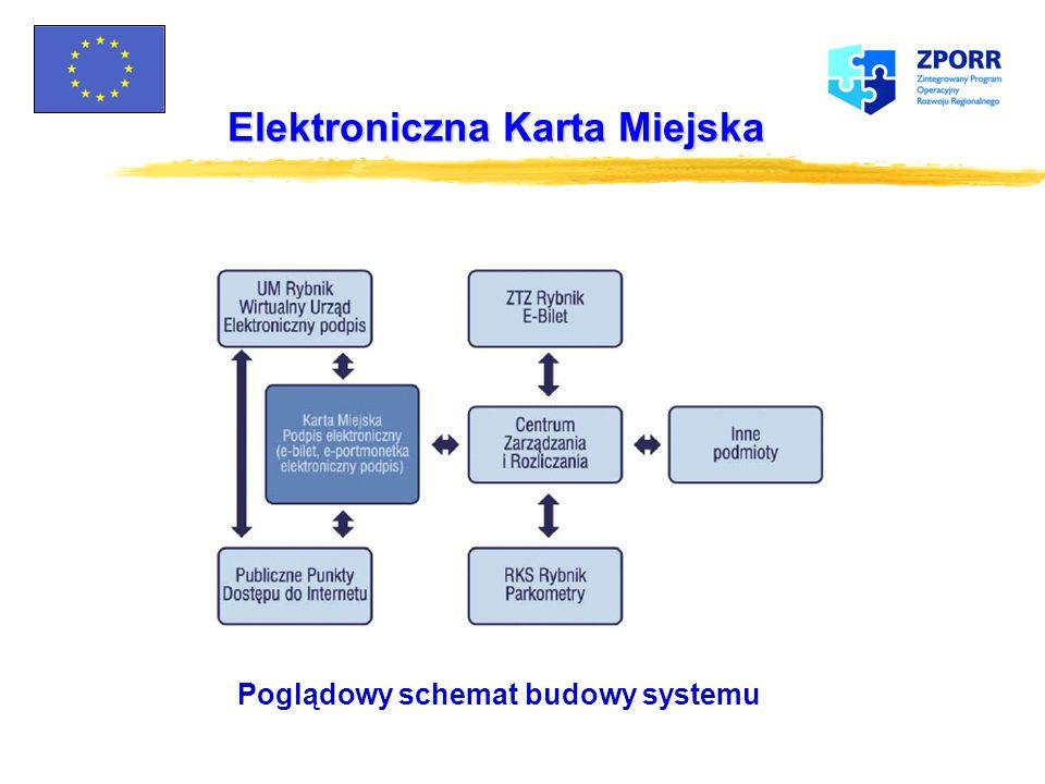 Elektroniczna Karta Miejska Wirtualne Biuro Ogólne założenia zProces rejestracji i identyfikacji Klienta Unikalny nr identyfikacyjny i hasło Realizacj