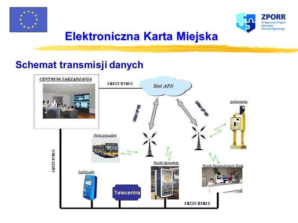 Elektroniczna Karta Miejska Główne funkcje realizowane przez system zarządzania kartą zPersonalizacja kart zSprzedaż i obsługa Klienta zMonitorowanie