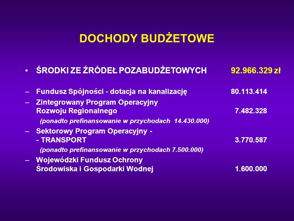 ŚRODKI ZE ŹRÓDEŁ POZABUDŻETOWYCH92.966.329 zł –Fundusz Spójności - dotacja na kanalizację80.113.414 –Zintegrowany Program Operacyjny Rozwoju Regionaln