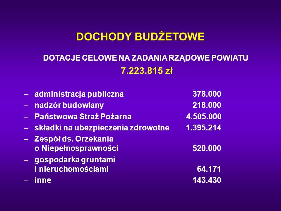 DOCHODY BUDŻETOWE DOTACJE CELOWE NA ZADANIA RZĄDOWE POWIATU 7.223.815 zł –administracja publiczna378.000 –nadzór budowlany218.000 –Państwowa Straż Poż