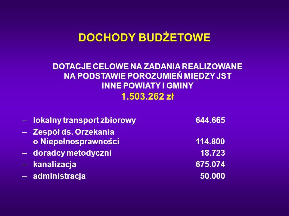 DOCHODY BUDŻETOWE DOTACJE CELOWE NA ZADANIA REALIZOWANE NA PODSTAWIE POROZUMIEŃ MIĘDZY JST INNE POWIATY I GMINY 1.503.262 zł –lokalny transport zbioro