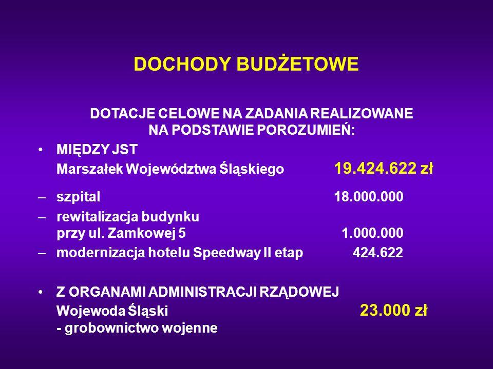 DOCHODY BUDŻETOWE DOTACJE CELOWE NA ZADANIA REALIZOWANE NA PODSTAWIE POROZUMIEŃ: MIĘDZY JST Marszałek Województwa Śląskiego 19.424.622 zł –szpital18.0