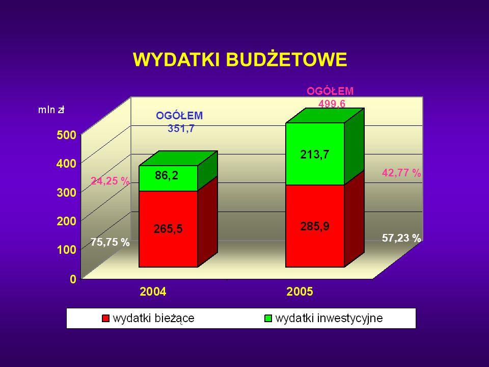 WYDATKI BUDŻETOWE OGÓŁEM 351,7 OGÓŁEM 499,6 24,25 % 75,75 % 42,77 % 57,23 %