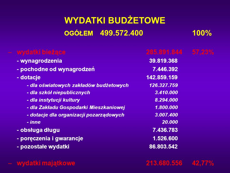 WYDATKI BUDŻETOWE OGÓŁEM 499.572.400100% –wydatki bieżące285.891.84457,23% - wynagrodzenia 39.819.368 - pochodne od wynagrodzeń 7.446.392 - dotacje142