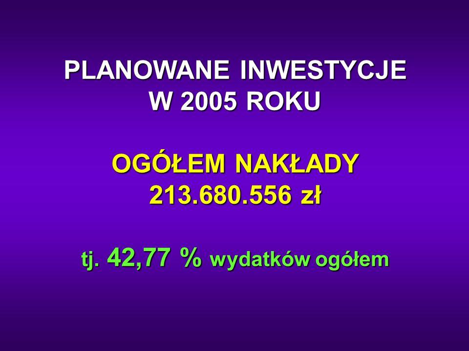 PLANOWANE INWESTYCJE W 2005 ROKU OGÓŁEM NAKŁADY 213.680.556 zł tj. 42,77 % wydatków ogółem