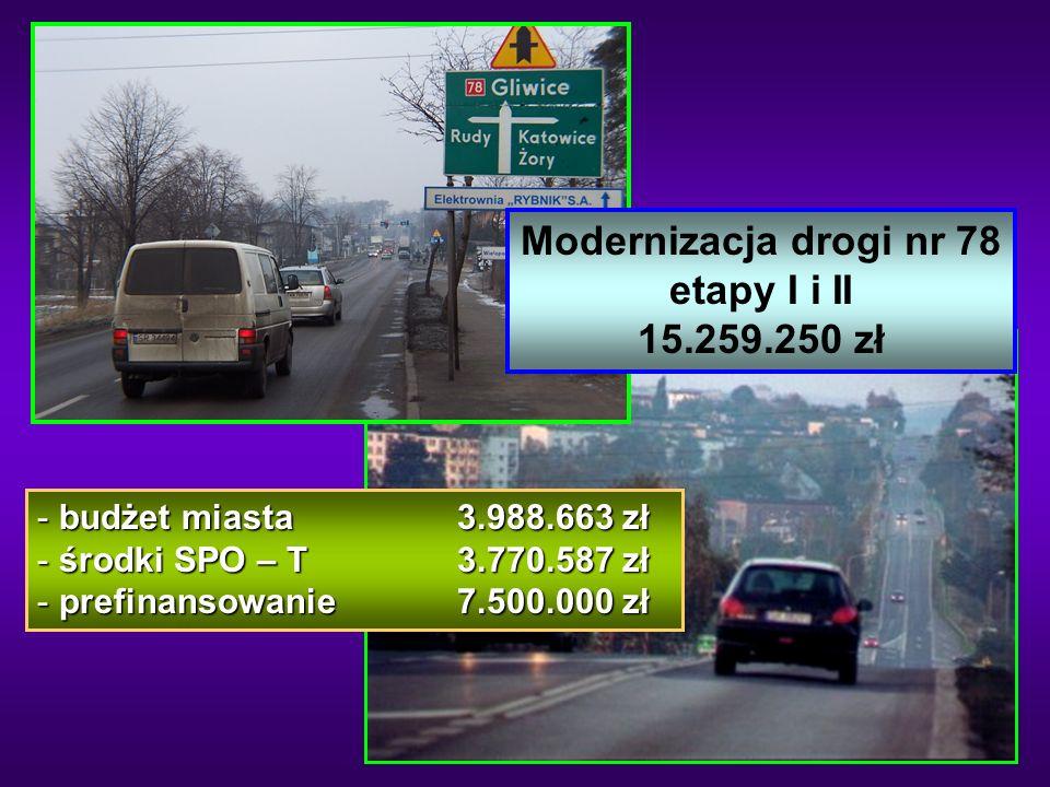Modernizacja drogi nr 78 etapy I i II 15.259.250 zł - budżet miasta 3.988.663 zł - środki SPO – T 3.770.587 zł - prefinansowanie 7.500.000 zł