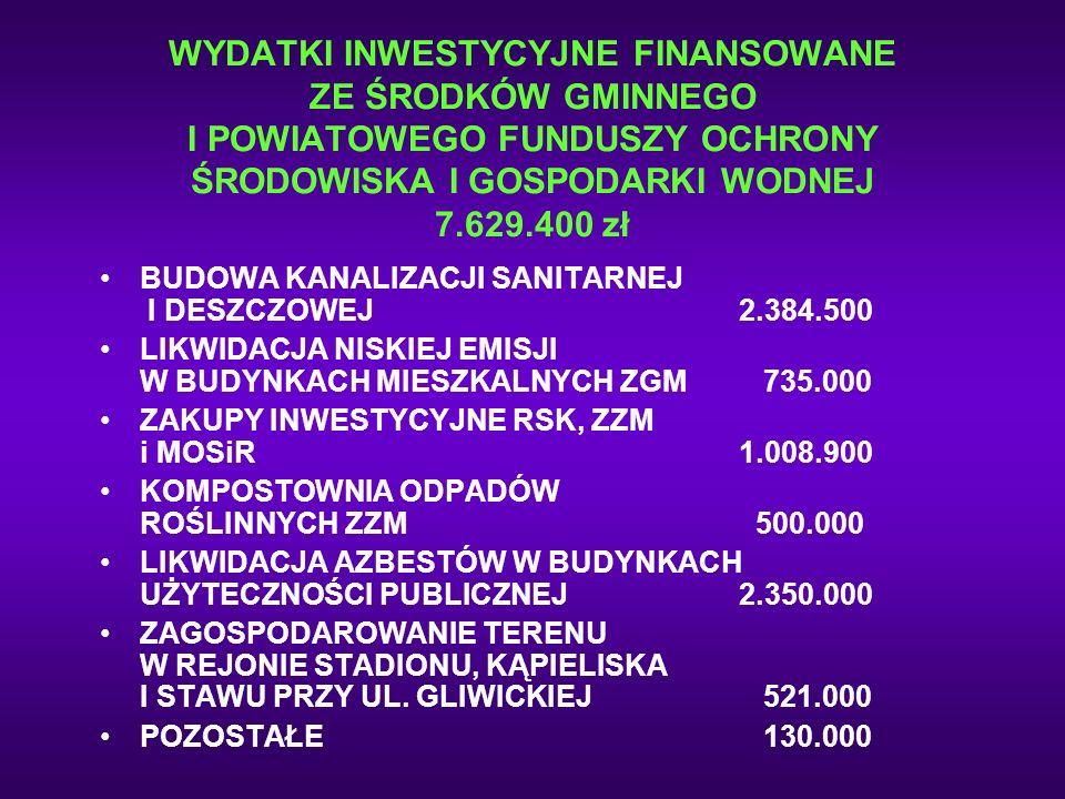 WYDATKI INWESTYCYJNE FINANSOWANE ZE ŚRODKÓW GMINNEGO I POWIATOWEGO FUNDUSZY OCHRONY ŚRODOWISKA I GOSPODARKI WODNEJ 7.629.400 zł BUDOWA KANALIZACJI SAN