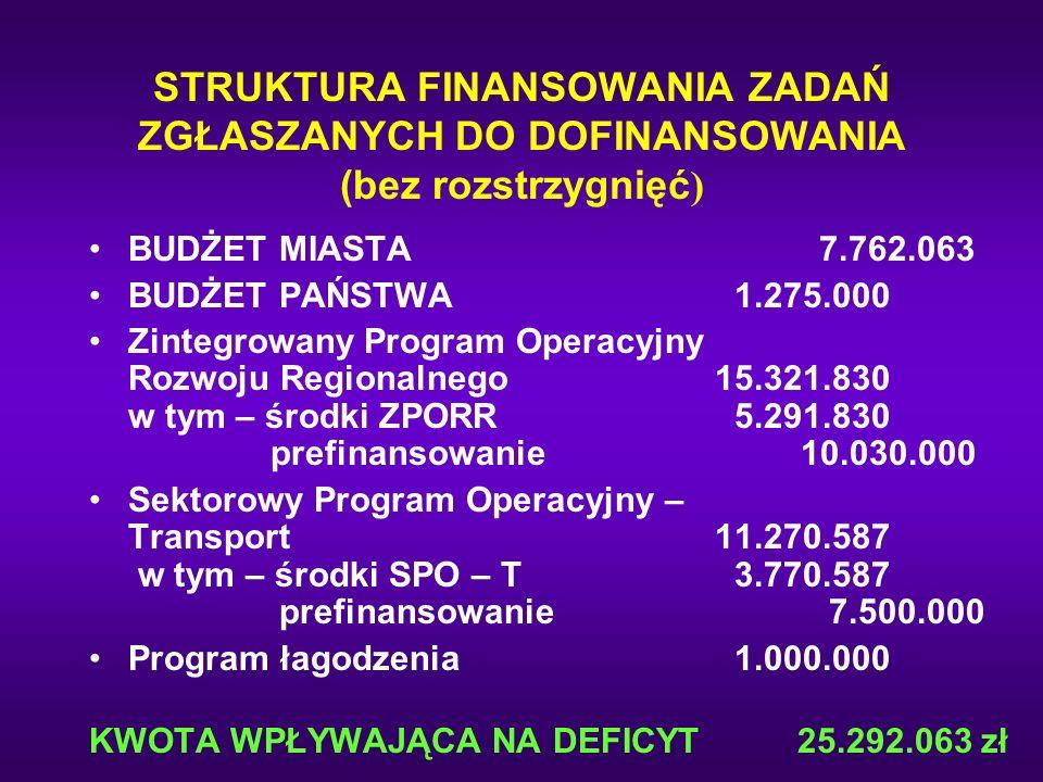 STRUKTURA FINANSOWANIA ZADAŃ ZGŁASZANYCH DO DOFINANSOWANIA (bez rozstrzygnięć ) BUDŻET MIASTA7.762.063 BUDŻET PAŃSTWA 1.275.000 Zintegrowany Program O