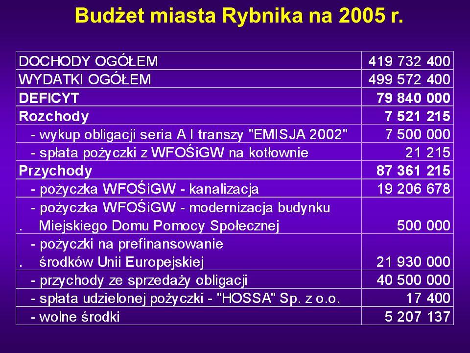 Budżet miasta Rybnika na 2005 r.