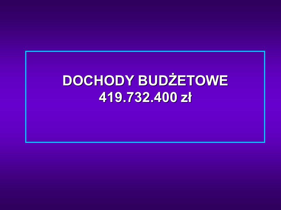 DOCHODY WEDŁUG GŁÓWNYCH ŹRÓDEŁ POCHODZENIA OGÓŁEM 419.732.400 zł