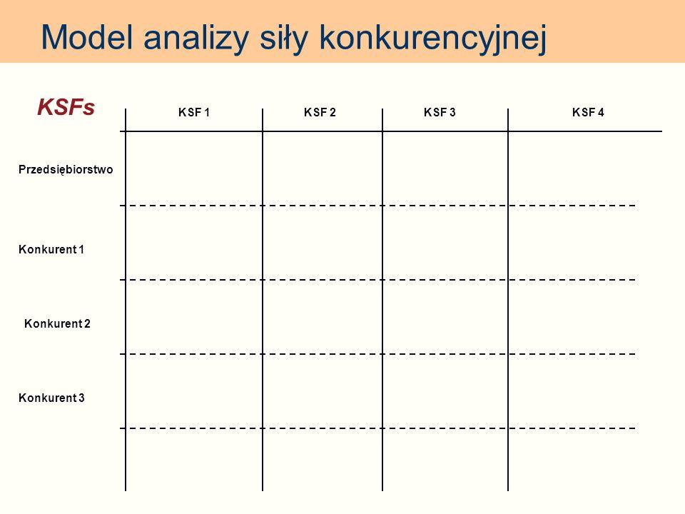 Model analizy siły konkurencyjnej KSF 1 KSFs KSF 2KSF 3KSF 4 Przedsiębiorstwo Konkurent 1 Konkurent 3 Konkurent 2
