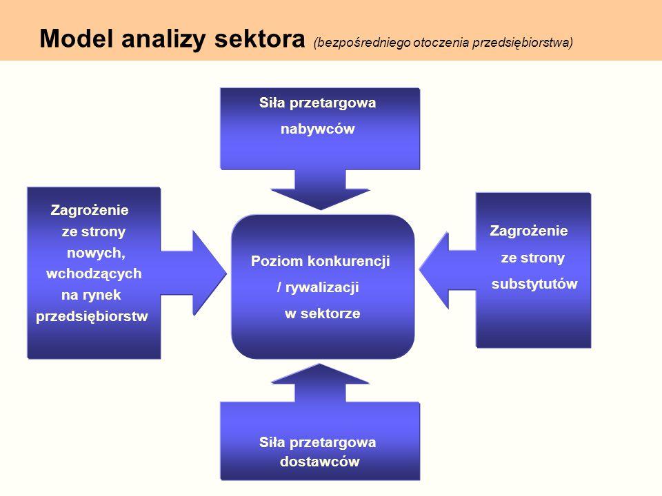 Model analizy sektora (bezpośredniego otoczenia przedsiębiorstwa) Zagrożenie ze strony substytutów Poziom konkurencji / rywalizacji w sektorze Zagroże