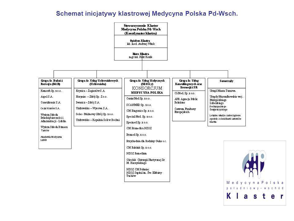 Schemat inicjatywy klastrowej Medycyna Polska Pd-Wsch.