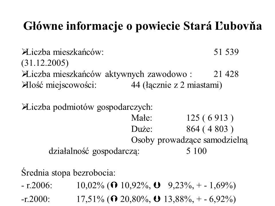 Główne informacje o powiecie Stará Ľubovňa Liczba mieszkańców: 51 539 (31.12.2005) Liczba mieszkańców aktywnych zawodowo : 21 428 Ilość miejscowości: