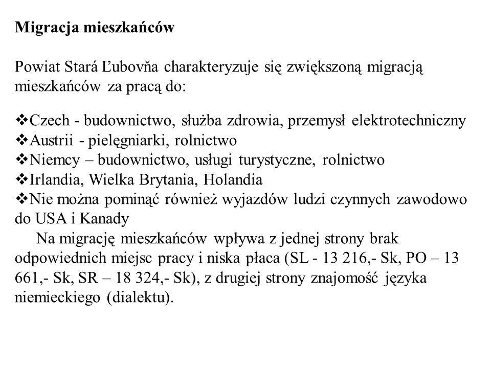 Migracja mieszkańców Powiat Stará Ľubovňa charakteryzuje się zwiększoną migracją mieszkańców za pracą do: Czech - budownictwo, służba zdrowia, przemys