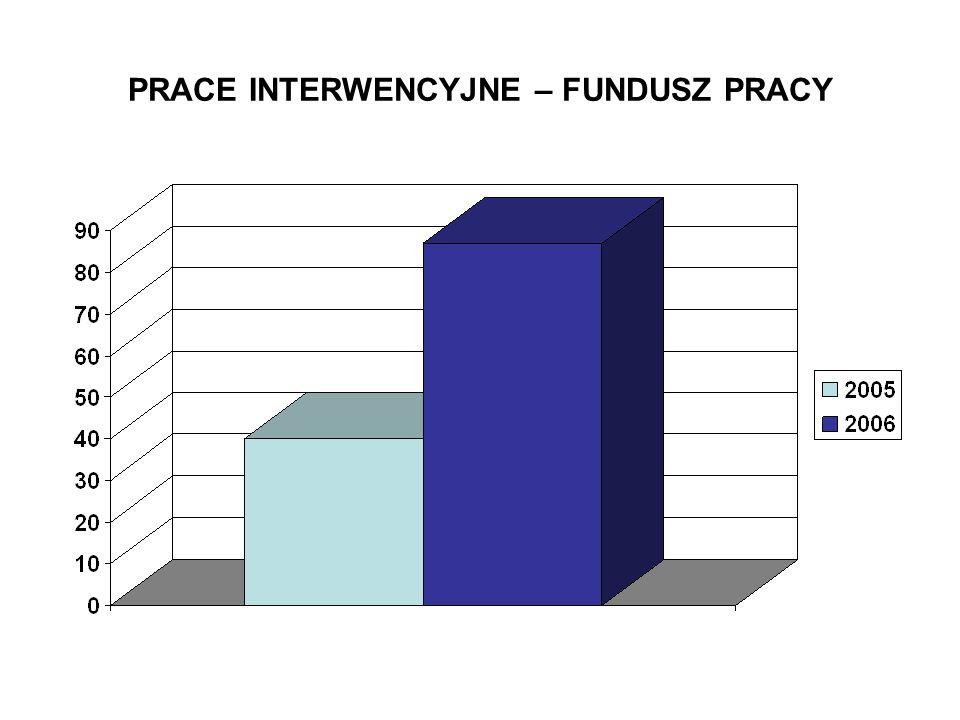 PRACE INTERWENCYJNE – FUNDUSZ PRACY