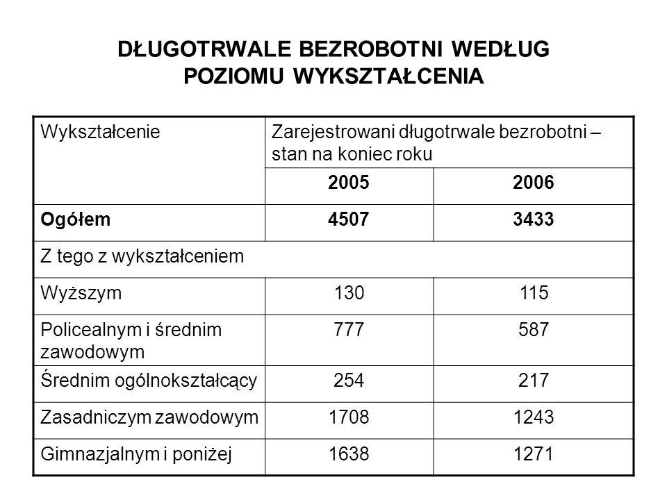 DŁUGOTRWALE BEZROBOTNI WEDŁUG POZIOMU WYKSZTAŁCENIA WykształcenieZarejestrowani długotrwale bezrobotni – stan na koniec roku 20052006 Ogółem45073433 Z