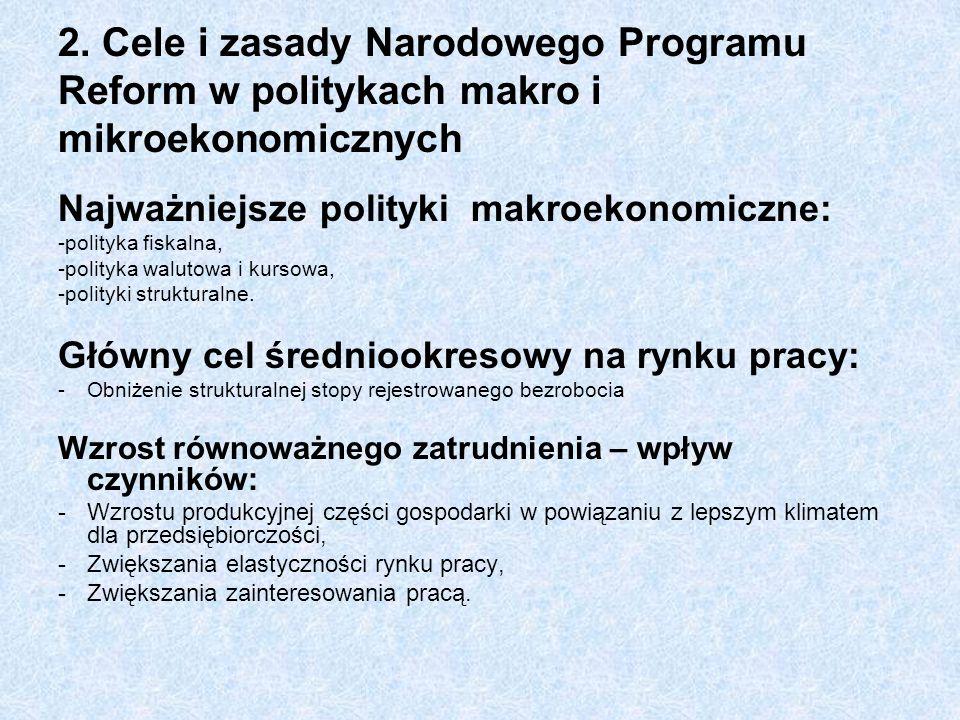 2. Cele i zasady Narodowego Programu Reform w politykach makro i mikroekonomicznych Najważniejsze polityki makroekonomiczne: -polityka fiskalna, -poli