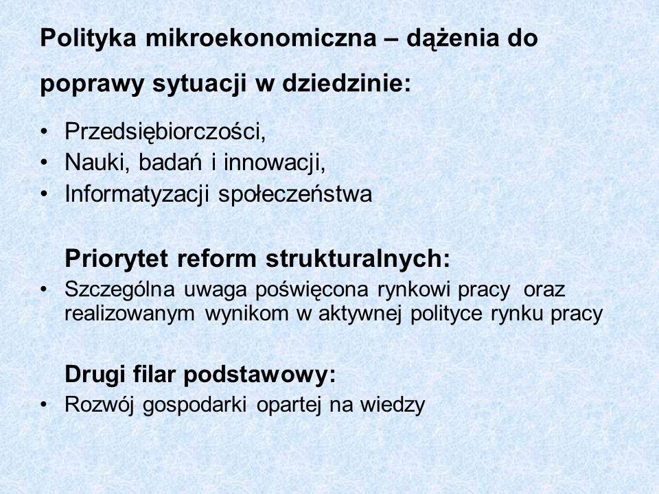 Polityka mikroekonomiczna – dążenia do poprawy sytuacji w dziedzinie: Przedsiębiorczości, Nauki, badań i innowacji, Informatyzacji społeczeństwa Prior