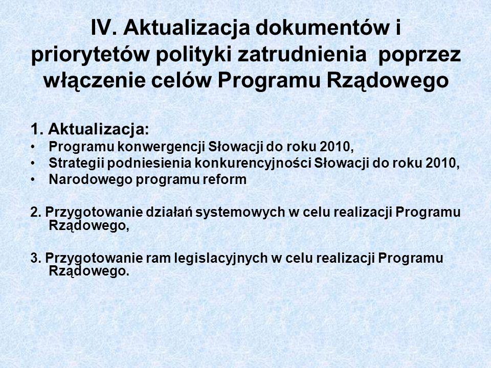 IV. Aktualizacja dokumentów i priorytetów polityki zatrudnienia poprzez włączenie celów Programu Rządowego 1. Aktualizacja: Programu konwergencji Słow
