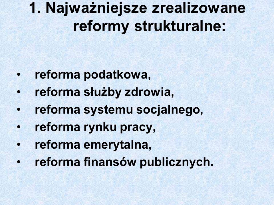 1. Najważniejsze zrealizowane reformy strukturalne: reforma podatkowa, reforma służby zdrowia, reforma systemu socjalnego, reforma rynku pracy, reform