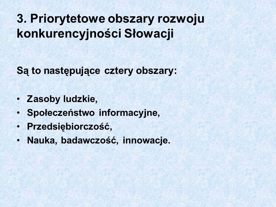 3. Priorytetowe obszary rozwoju konkurencyjności Słowacji Są to następujące cztery obszary: Zasoby ludzkie, Społeczeństwo informacyjne, Przedsiębiorcz