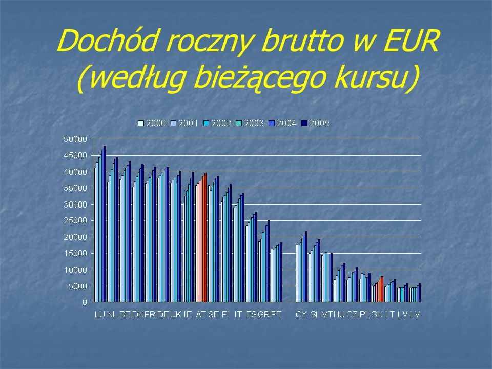 Dochód roczny brutto w EUR (według bieżącego kursu)