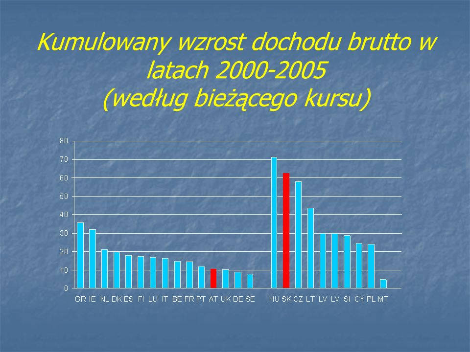 Kumulowany wzrost dochodu brutto w latach 2000-2005 (według bieżącego kursu)